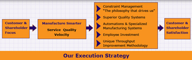 Diemasters manufacturing Inc - Smarter